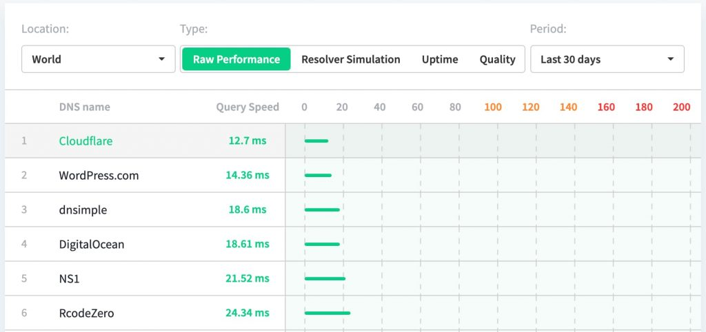dns perf speed comparisons
